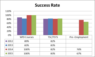 TR11_Fig 07_Training Success Rate.png