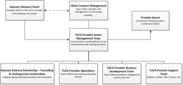 TR11_Fig 08_TUCA Governance Structure.png