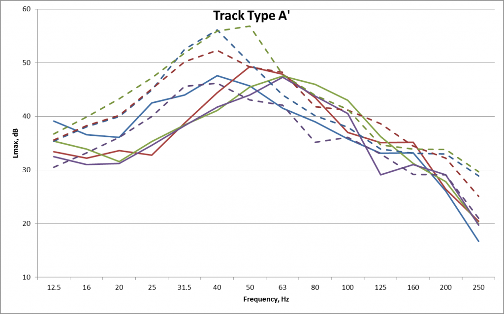 ENV28_Fig 25_Track Type A Comparison GBN Levels.png