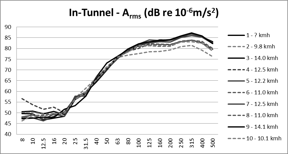 ENV28_Fig 30_Tunnel wall vibration results.png