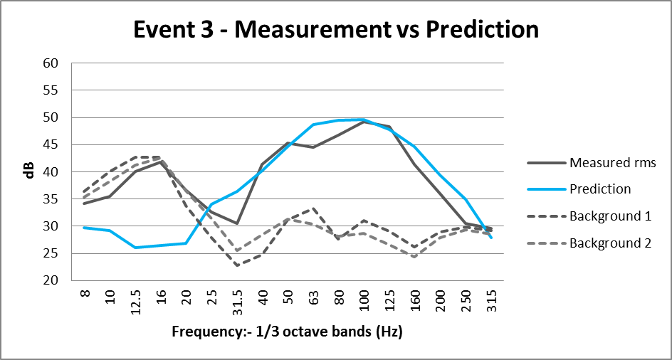 ENV28_Fig 33_ C305 Measurement vs Prediction Event3.png