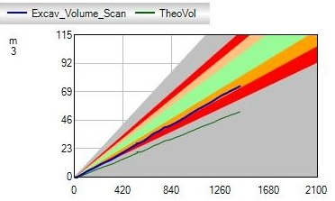 Figure 15 - Scanned Excavated Volume Graph