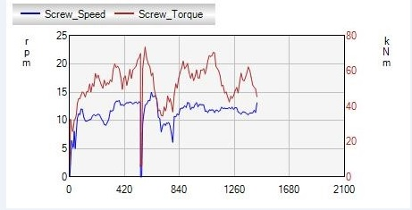 Figure 25 - Screw speed and torque