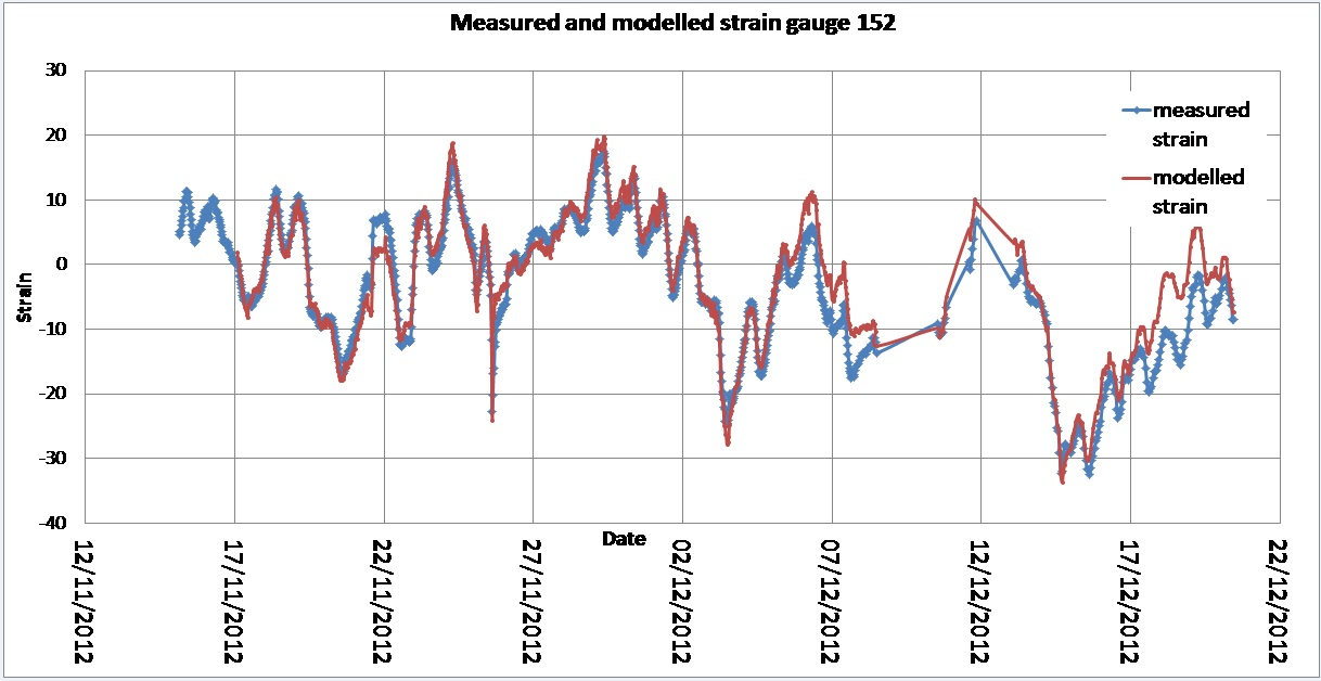 Figure 10 - Measured and modelled strains