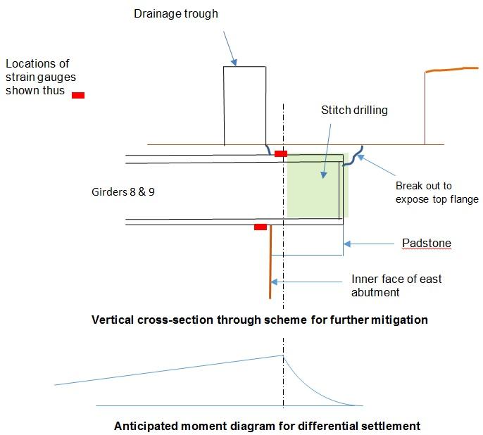 Figure 11 - Scheme for further mitigation with instrumentation