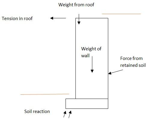 Figure 5 - Limiting equilibrium of abutment