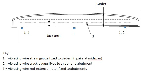 Figure 7 - Precise instrumentation installed on or near selected girders