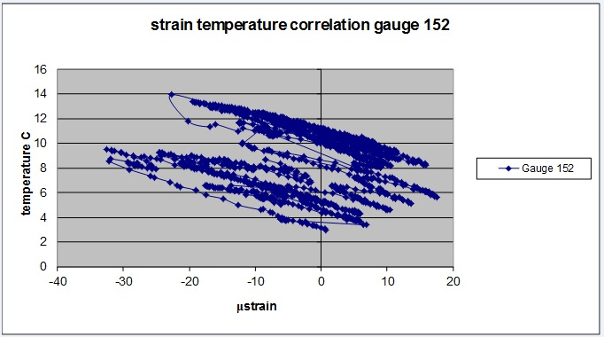 Figure 9 - Typical relationship between measured strain and temperature