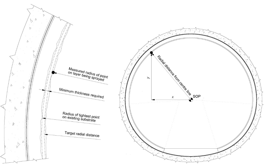Figure 2 - Diagram showing existing system of profile control, which measures a point on the lining, calculates the radius to the SOP and compares it to the design radius at that point.