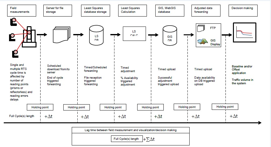 Figure 1 - Data collection to pressentation flowchart