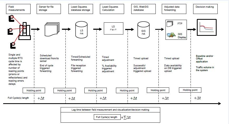 Figure 1 - Data collection to pressentation flowchart