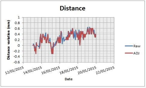 Figure 10 - Single prism raw vs adjusted distance readings