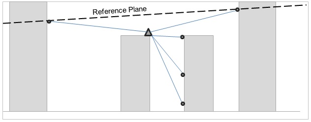 Figure 11 - Draft of an RTS installation monitoring prisms at different height.