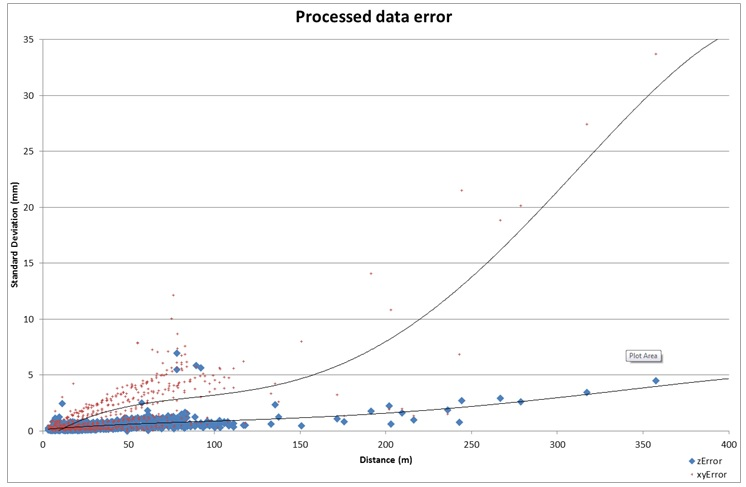 Figure 6 - Final process error vs angle and distance