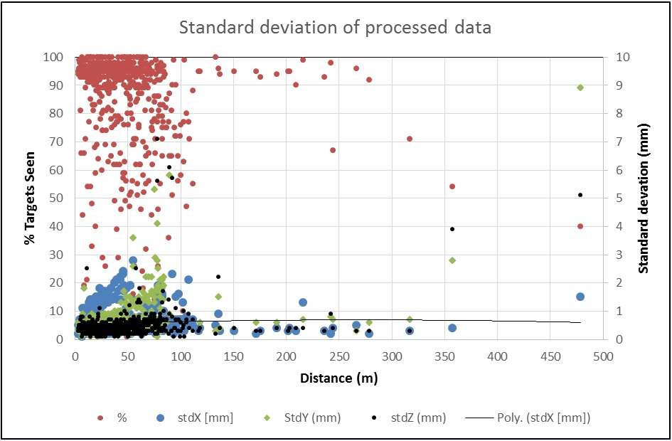 Figure 7 - Standard deviation of the process data through the network configuration