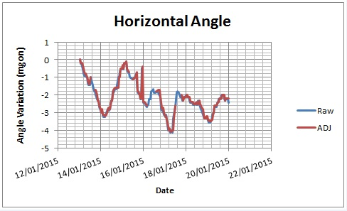 Figure 8 - Single prism raw vs adjusted horizontal angle readings