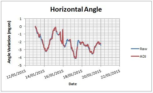 Figure 8 - Single prism raw vs adjusted horizontal angle readings
