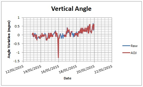 Figure 9 - Single prism raw vs adjusted vertical angle readings