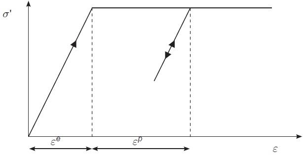 Figure 4 - Mohr-Coulomb Soil Model[4]
