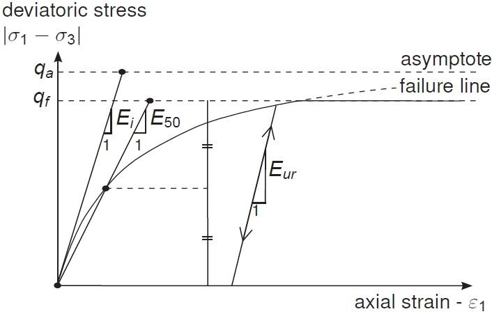 Figure 5 - Hyperbolic Curve for Hardening Soil Model [4]