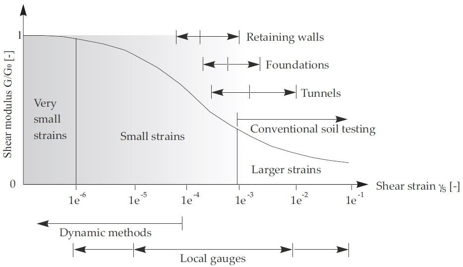 Figure 6 - Stiffness Strain Behaviour[4]