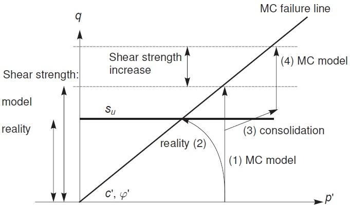 Figure 7 - Illustration of stress path; Reality vs MC Model[11]