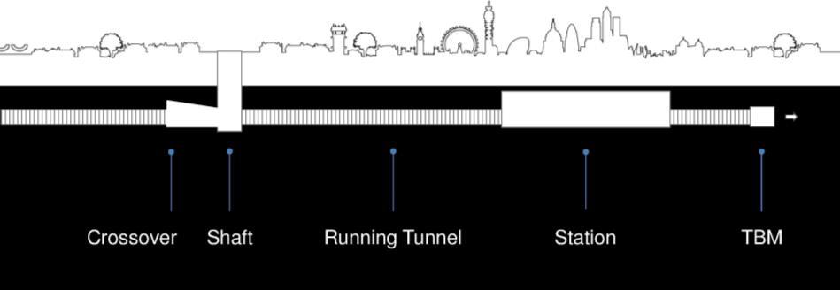Figure 1.1 - Underground Structures in a Metro