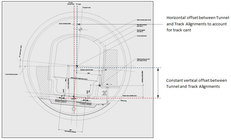 Figure 2.1 - Track / Running Tunnel Alignment Relationship