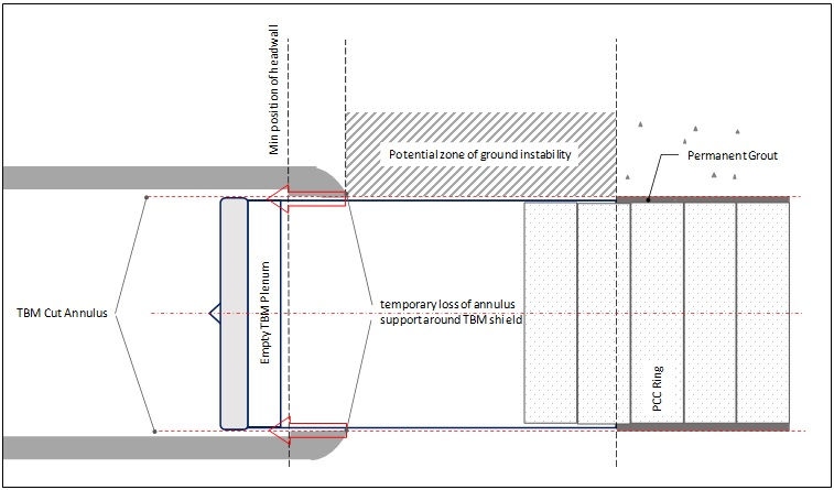 Figure 3.1 - Potential Loss of Support around TBM Shield at Reception