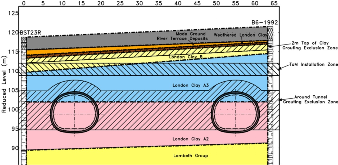 Figure 11 - Geological Section A under South Molton Street and South Molton Lane
