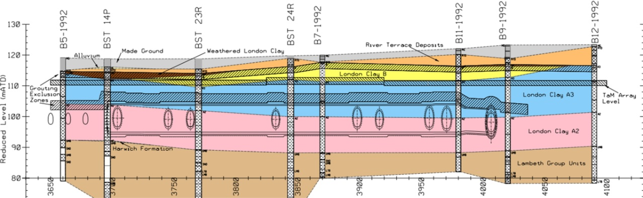 Figure 12 - Geological Section B through PTW