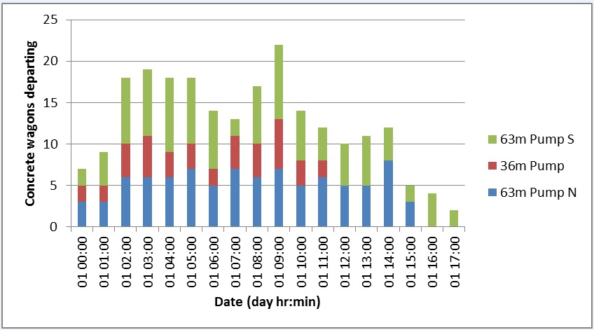 Figure 19 - Number of concrete wagons departing each hour during the pour