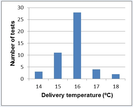 Figure 20 - Variation of concrete delivery temperature