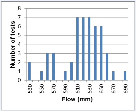 Figure 21 - Variation of measured concrete flow at delivery