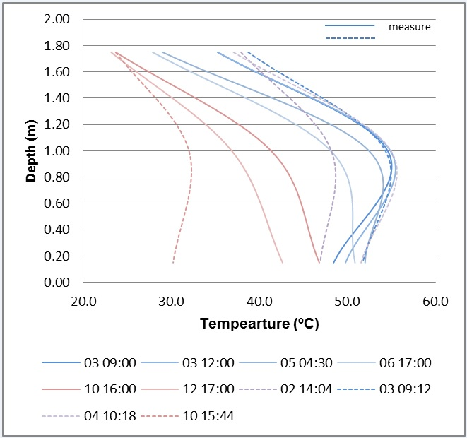 Figure 29 - Actual and predicted temperature profile in slab
