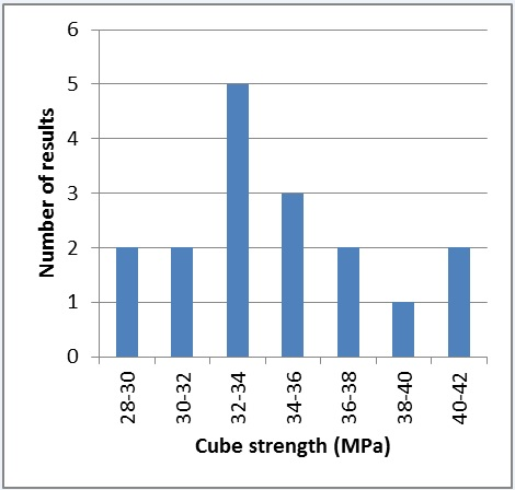 Figure 30 - Concrete cube strength tests at 7 days