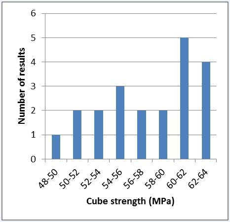 Figure 31 - Concrete cube strength tests at 28 days