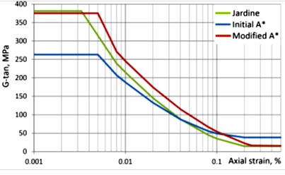 Figure 6b - Non-linear Stiffness Profiles Lambeth Group