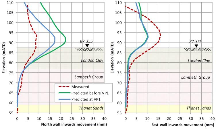 Figure 8 - Wall movements at VP1