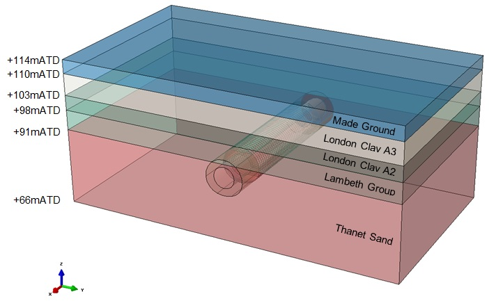 Figure 1 - Geological units in the 3D finite element model.