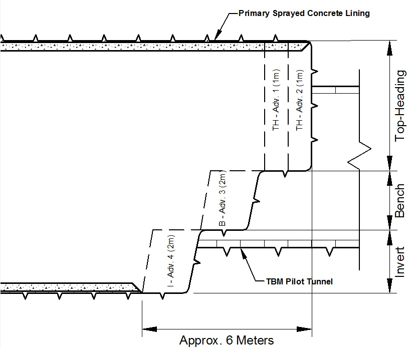 Figure 4 - Investigated excavation sequences, graphically represented.