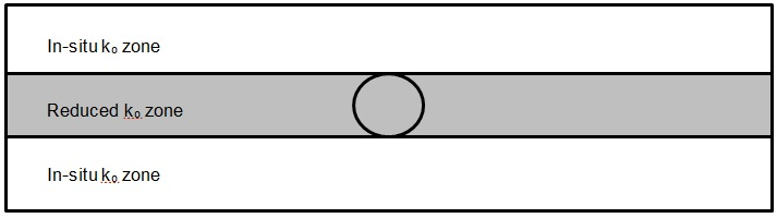Figure 7 - Schematic representation of the reduced ko zone [16].
