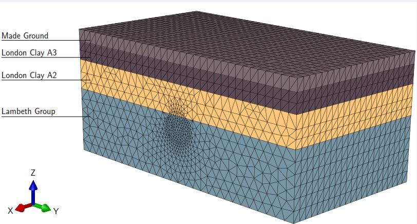 Figure 9 - 3D FEA mesh indicating the different soil layers.