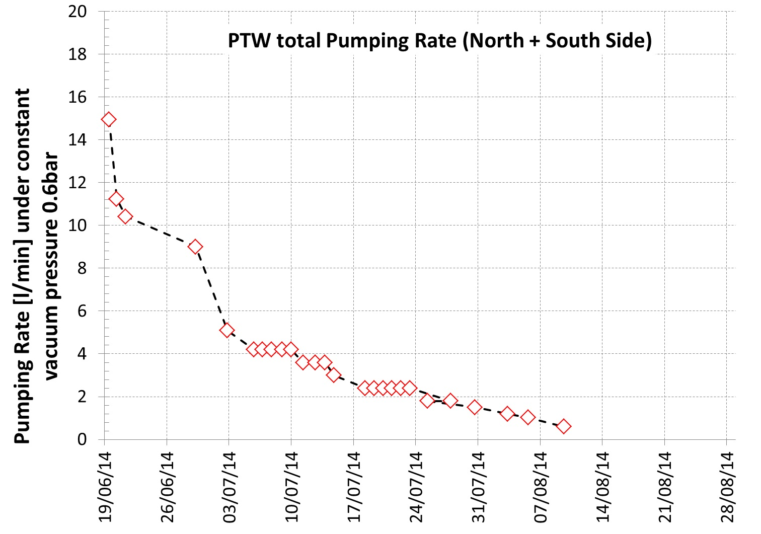 Figure 7 - Pumping rate (l/min) under constant pressure with time in PTW.