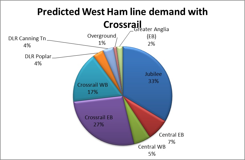 Figure 6 - Football Passenger demand by line