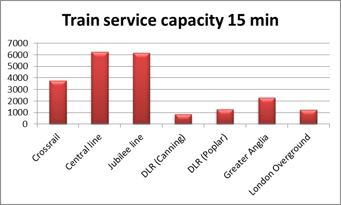 Figure 8 - Capacity on each line at Stratford: (LUL 2009)