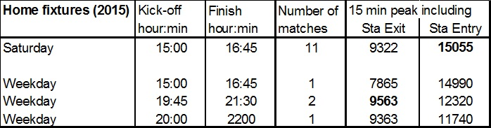 Table 2 - Stratford station busiest 15 minutes at match start and finish: (BBC 2015)