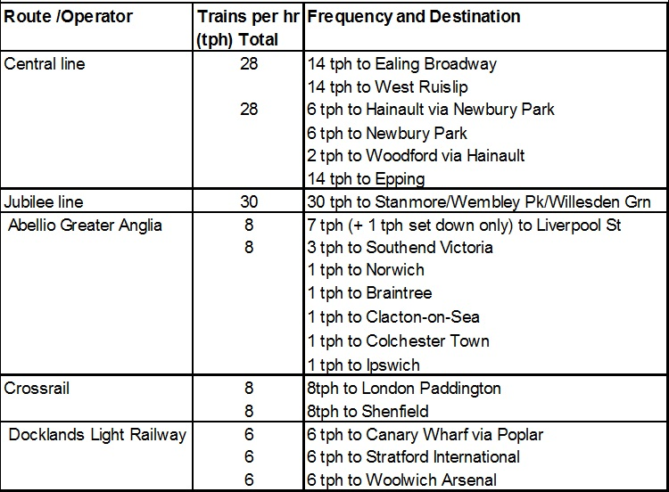 Table 4 - Train services from Stratford station off Peak: (NR 2015 and CRSR 2010))