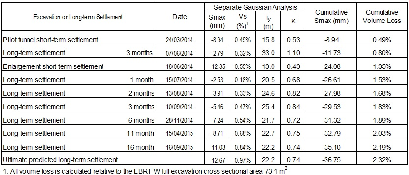 Table 1 - Cumulative summary of the measured transverse settlement trough for each stage of excavation and period of long term settlement above EBRT-W.
