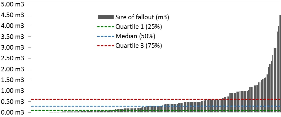 Figure 5 - Distribution of shotcrete fallout sizes
